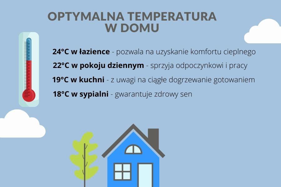 grafika przedstawiająca rozkład temperatur w zależności od pomieszczenia