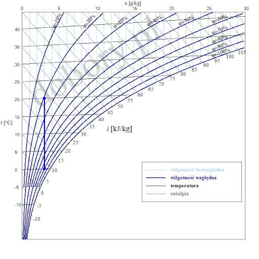 Wykres moillera przedstawiający zmieniającą się wilgotność powietrza względem temperatury