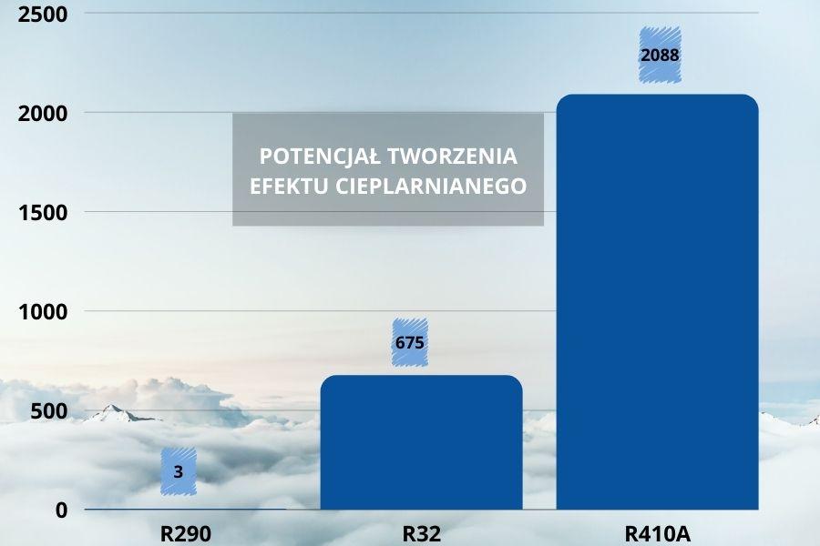 potencjał tworzenia efektu cieplarnianego czynników chłodniczych