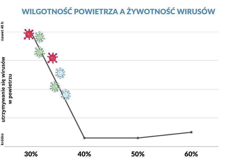 wykres przedstawiający zależność utrzymywania się wirusów w powietrzu względem wilgotności powietrza