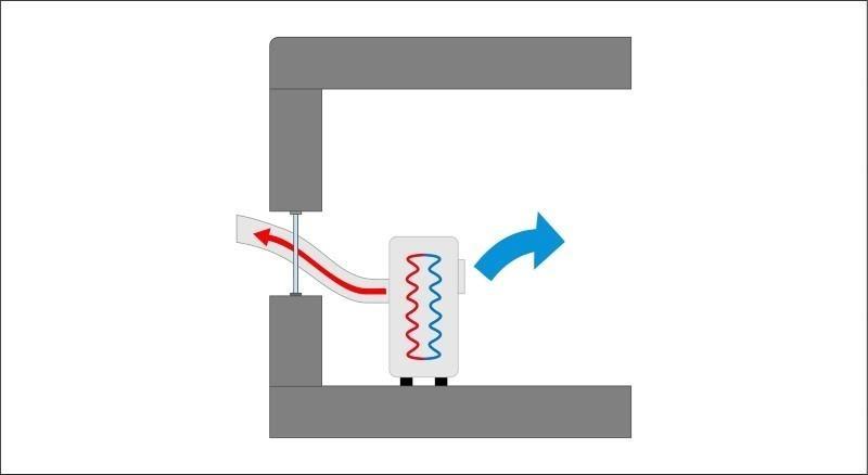 Jak działa klimatyzator przenośny z rurą - monoblok