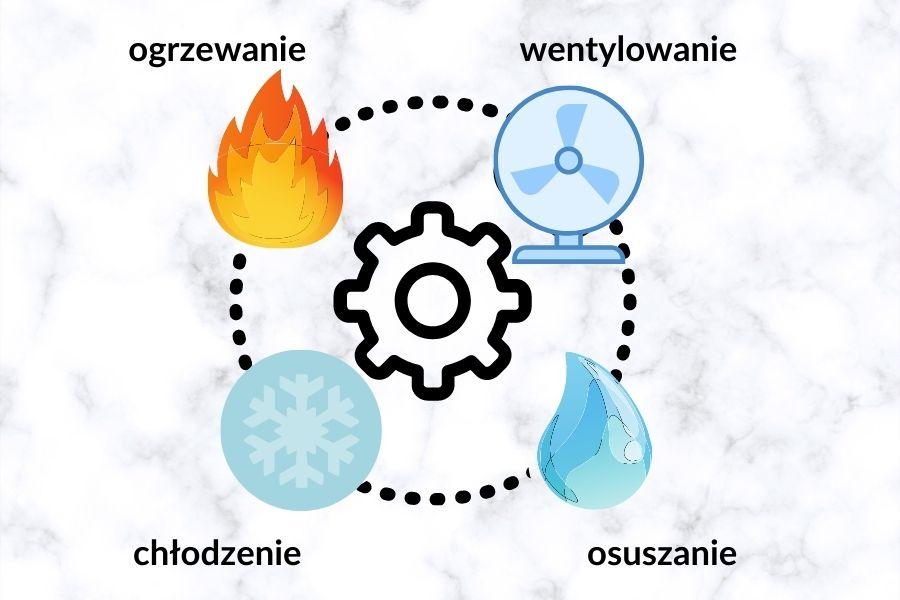 funkcje klimatyzatora przenośnego