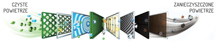 Filtry w klimatyzatorach domowych