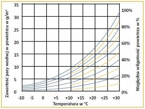 wykres Carriera pomiar wilgotności powietrza